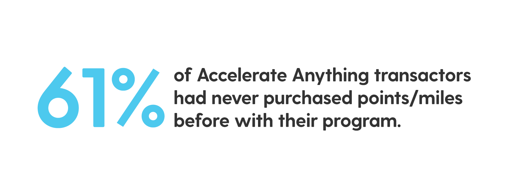 Statistic: 61% of Accelerate Anything transactors had never purchased points/miles before with their program.